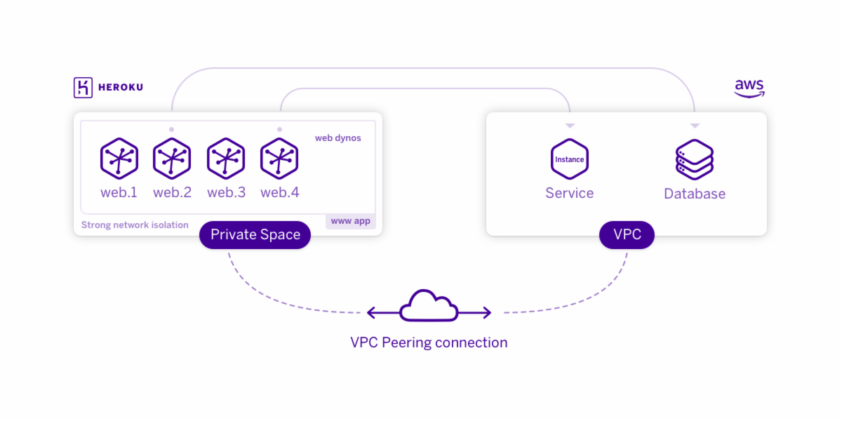 Private Space Peering | Heroku Dev Center