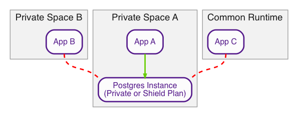 Diagram showing private space database access