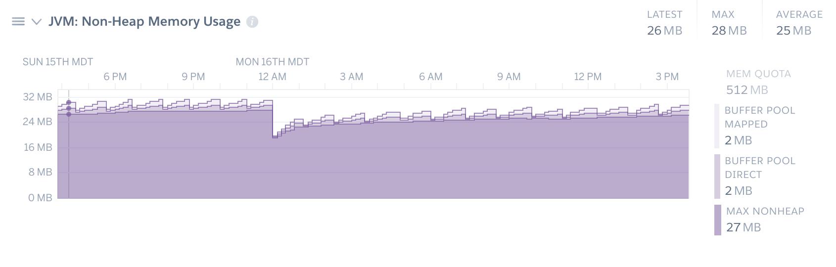 JVM Runtime Metrics | Heroku Dev Center