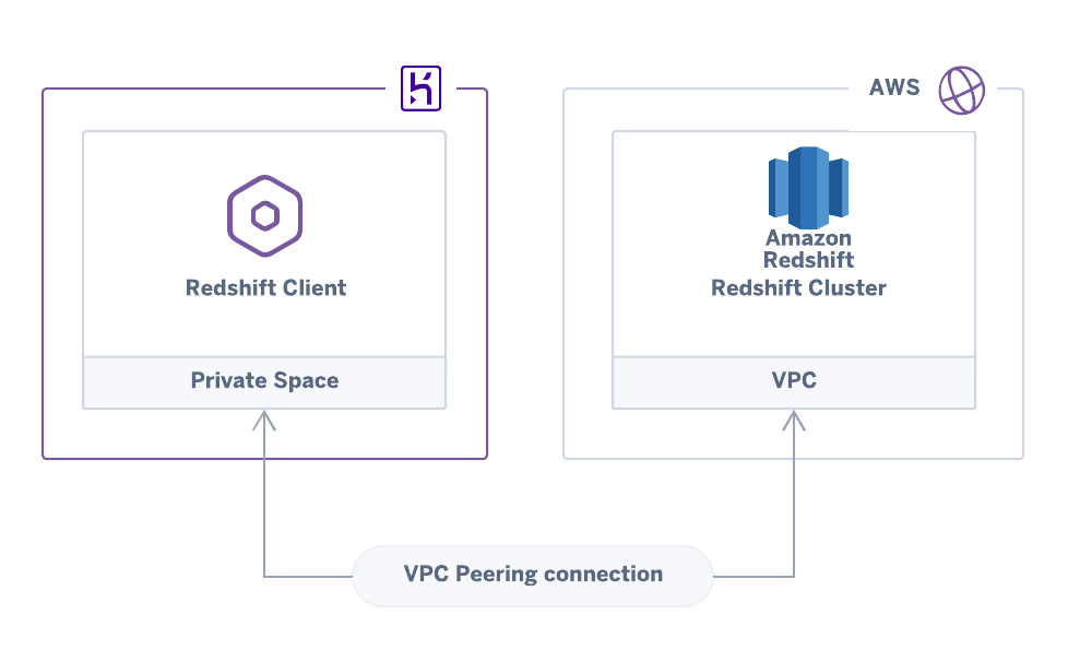 peering AWS and Heroku VPC