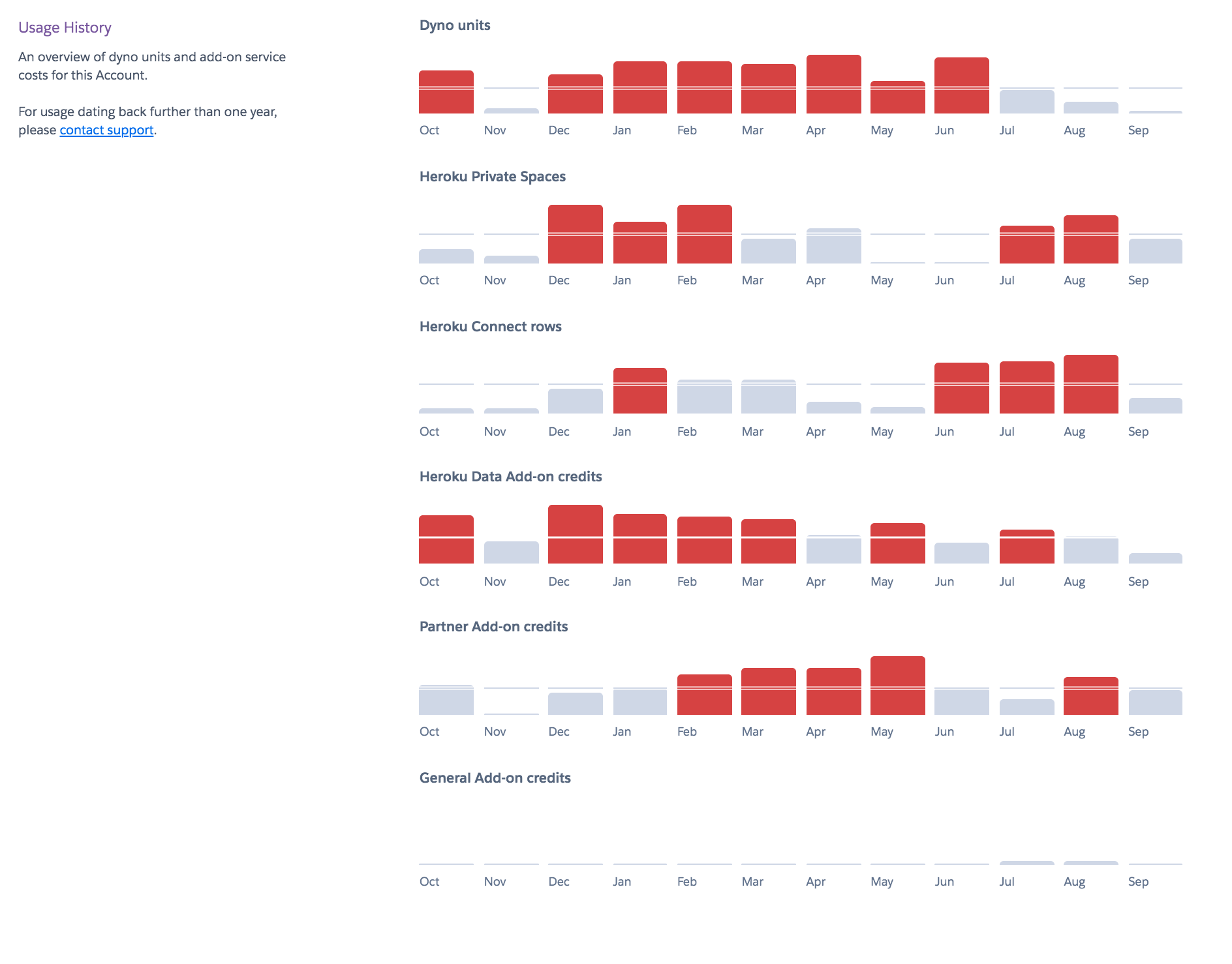Enterprise Accounts usage graph