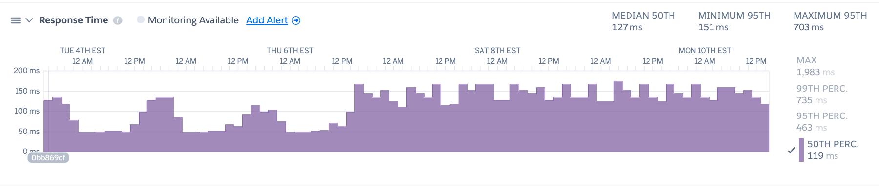 p50 response time screenshot