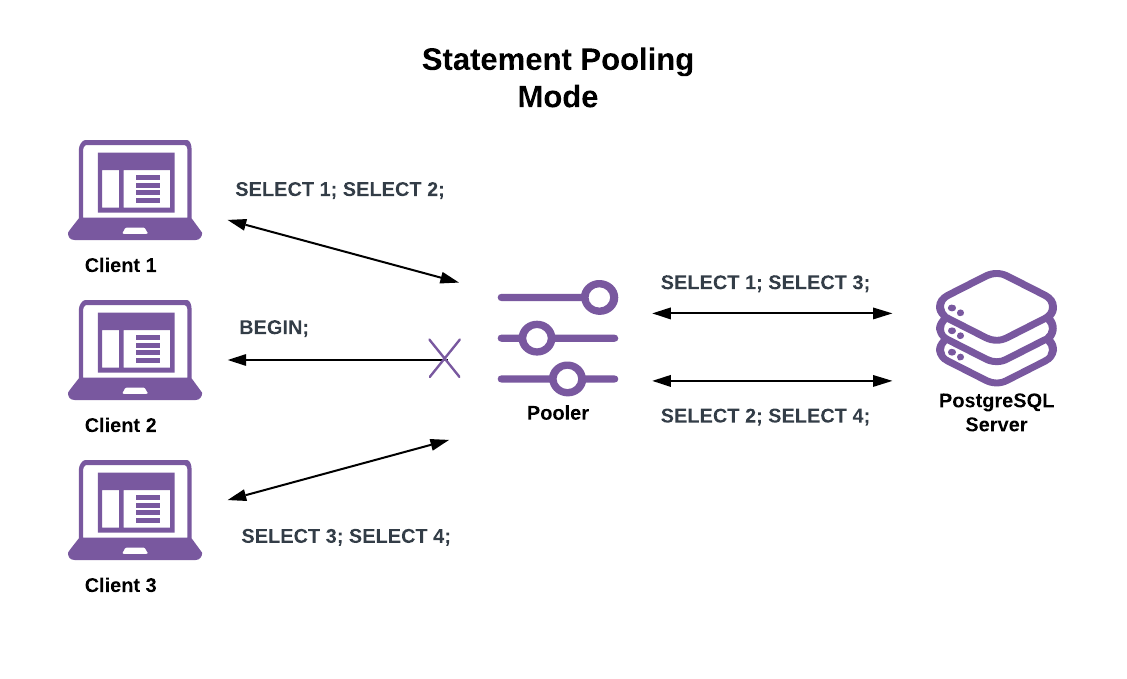 Statement Pooling Mode Example