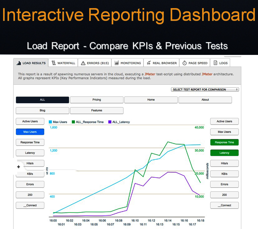 Load Report- Compare KPIs and Previous Tests