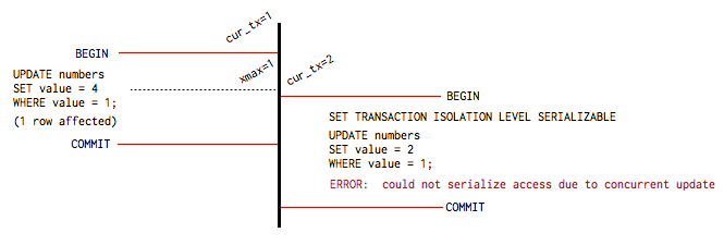 SERIALIZABLE transaction isolation